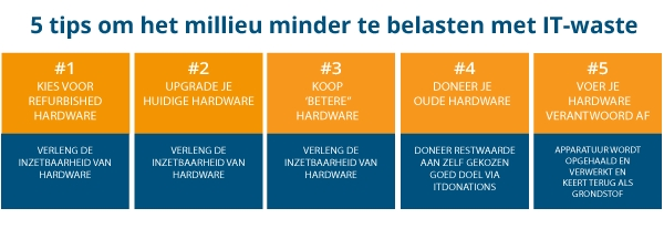 Circulaire inzet schema NEG IT-Solutions